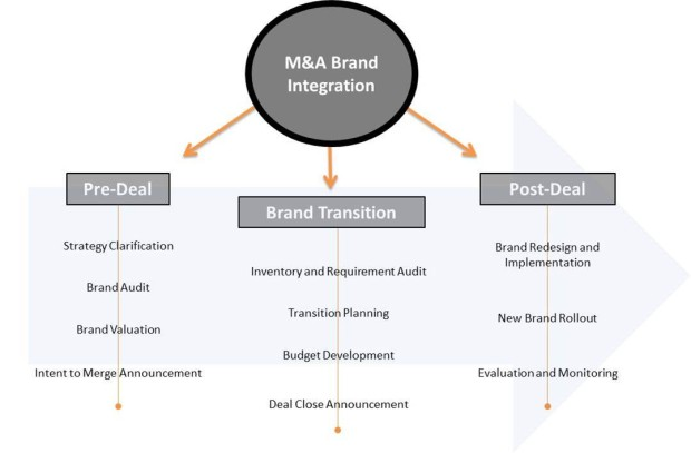 M&A Brand Integration | REINVENTION