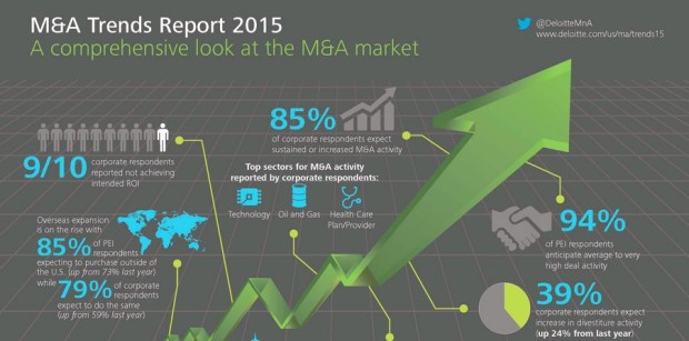 Deloitte's 2015 M&A Trends Report