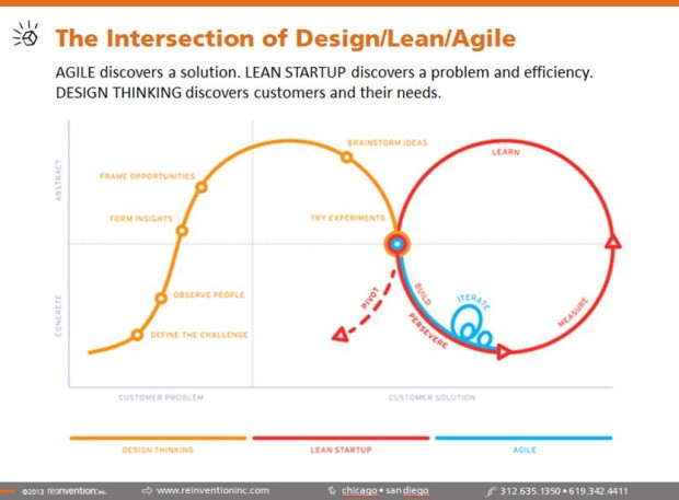 The Intersection of Lean Startup, Design Thinking, and Agile